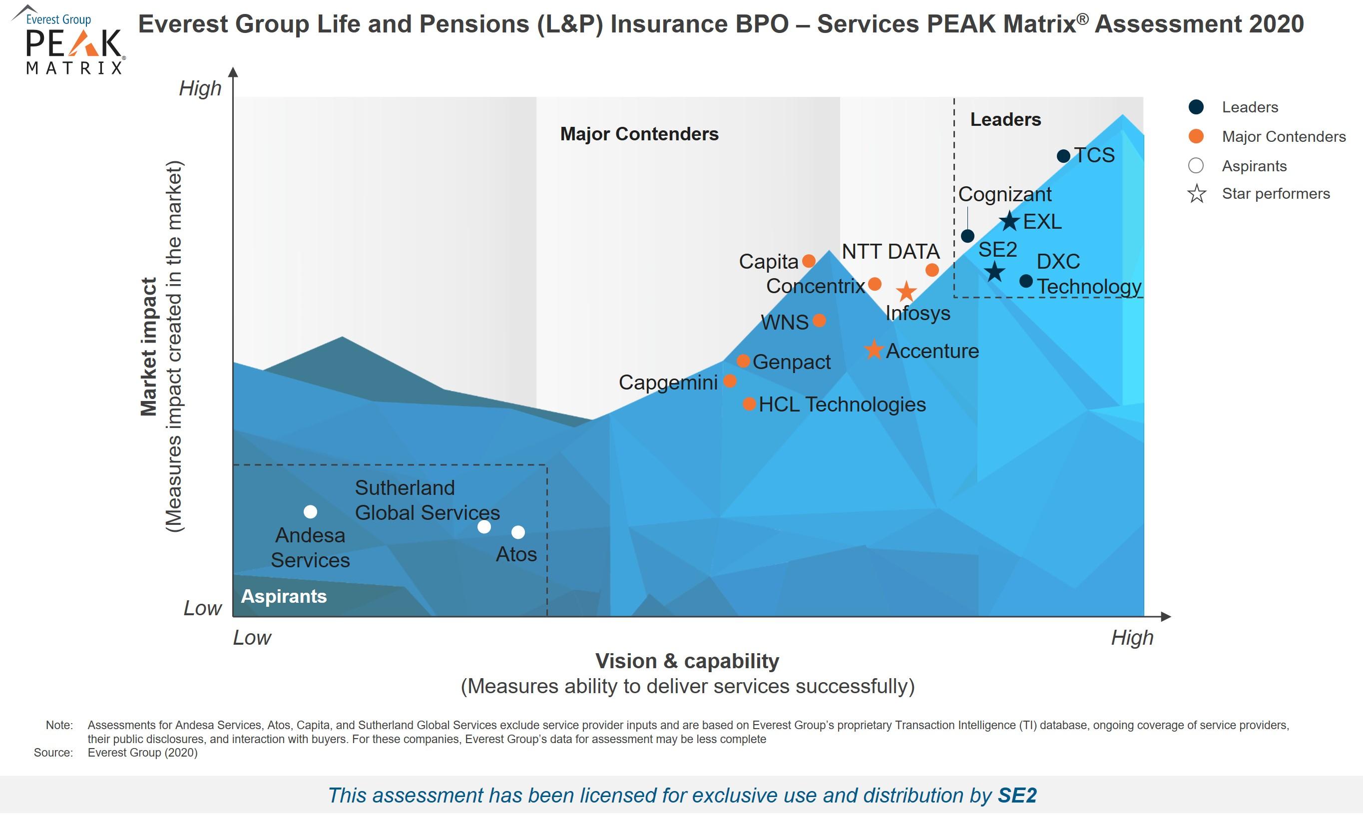 High-Res PEAK 2020 - L&P Insurance BPO - For SE2